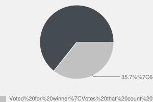 2010 General Election result in Burnley